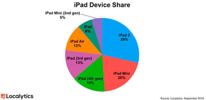 Análisis de los modelos de iPad 2014